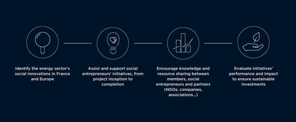 Rexel promotes social innovation - Rexel